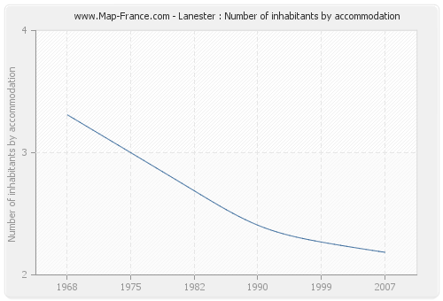Lanester : Number of inhabitants by accommodation