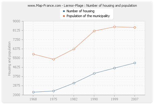 Larmor-Plage : Number of housing and population