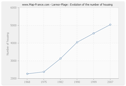 Larmor-Plage : Evolution of the number of housing
