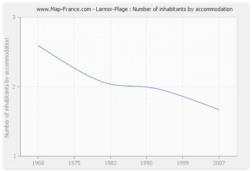 Larmor-Plage : Number of inhabitants by accommodation