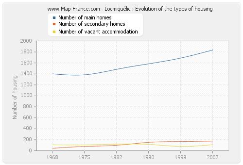 Locmiquélic : Evolution of the types of housing