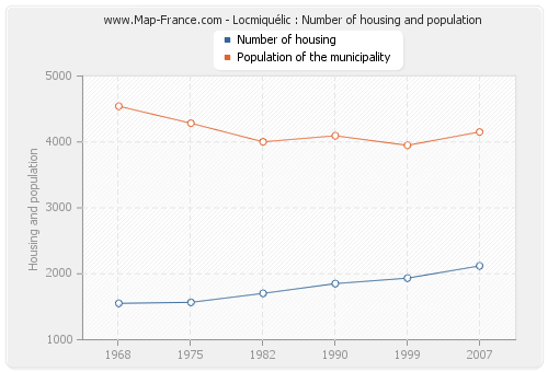 Locmiquélic : Number of housing and population