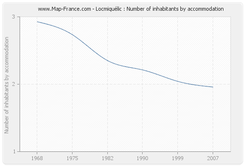 Locmiquélic : Number of inhabitants by accommodation