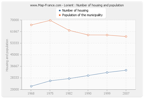 Lorient : Number of housing and population