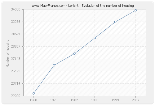 Lorient : Evolution of the number of housing