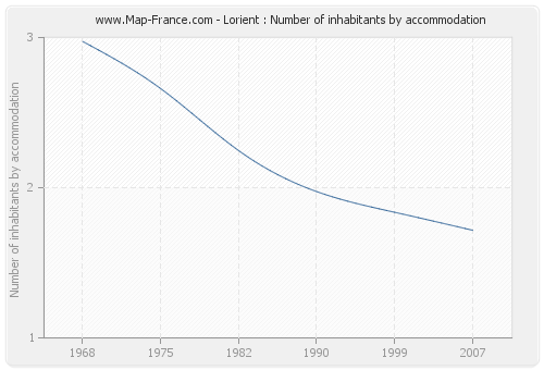 Lorient : Number of inhabitants by accommodation