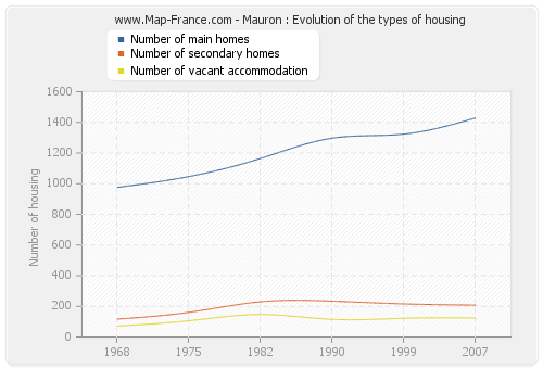 Mauron : Evolution of the types of housing
