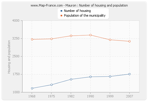 Mauron : Number of housing and population