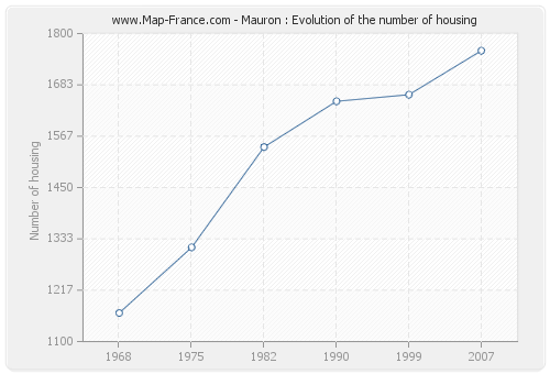 Mauron : Evolution of the number of housing