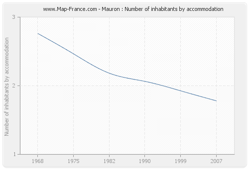 Mauron : Number of inhabitants by accommodation