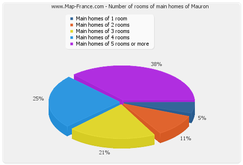 Number of rooms of main homes of Mauron