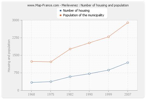Merlevenez : Number of housing and population