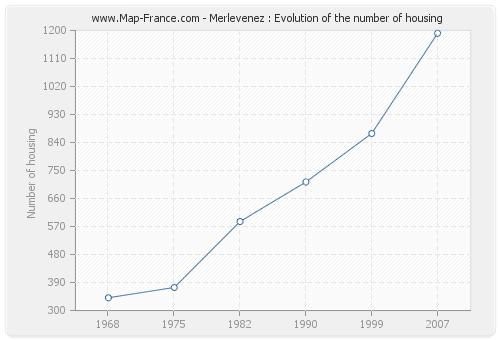 Merlevenez : Evolution of the number of housing