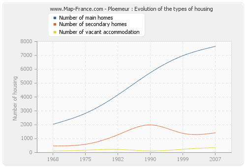 Ploemeur : Evolution of the types of housing