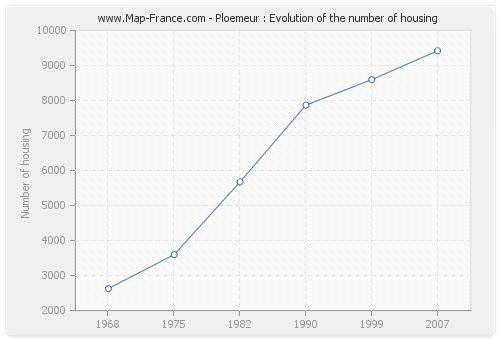 Ploemeur : Evolution of the number of housing