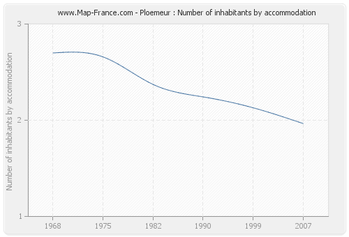Ploemeur : Number of inhabitants by accommodation