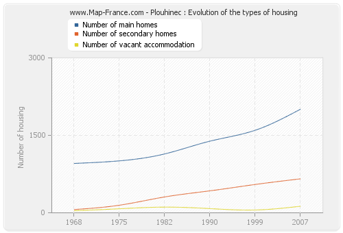Plouhinec : Evolution of the types of housing