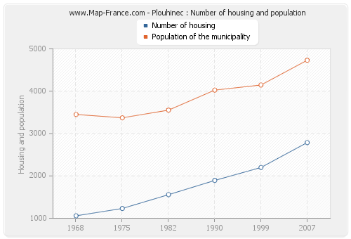 Plouhinec : Number of housing and population