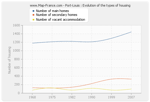 Port-Louis : Evolution of the types of housing