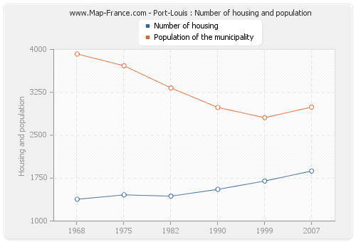 Port-Louis : Number of housing and population