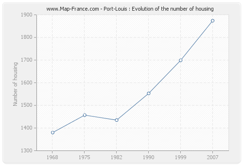 Port-Louis : Evolution of the number of housing