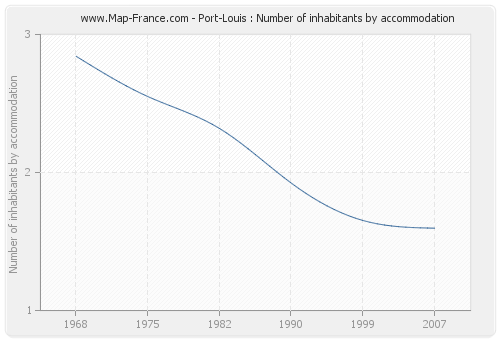 Port-Louis : Number of inhabitants by accommodation
