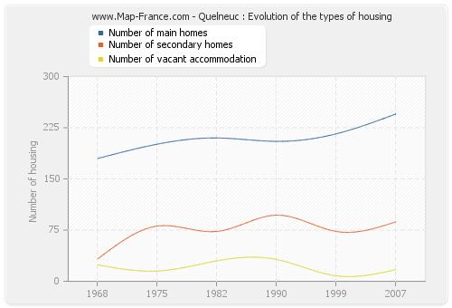 Quelneuc : Evolution of the types of housing