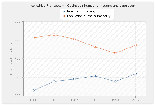 Quelneuc : Number of housing and population
