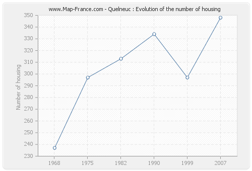 Quelneuc : Evolution of the number of housing