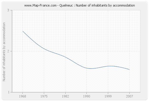 Quelneuc : Number of inhabitants by accommodation
