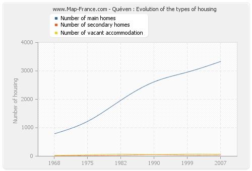 Quéven : Evolution of the types of housing