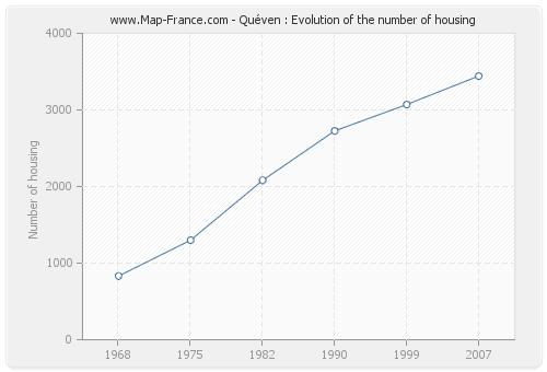 Quéven : Evolution of the number of housing
