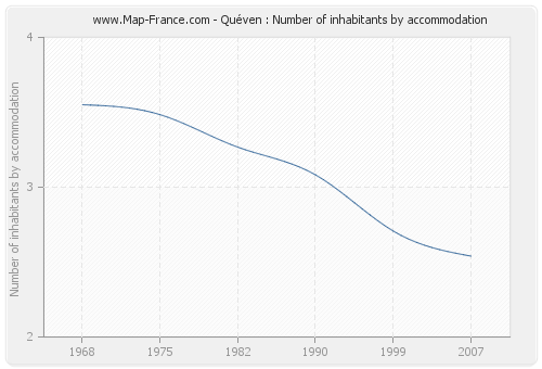 Quéven : Number of inhabitants by accommodation