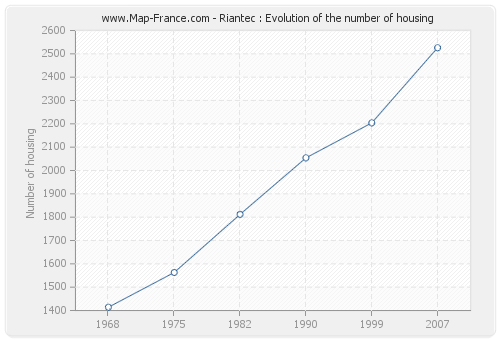 Riantec : Evolution of the number of housing