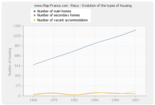 Rieux : Evolution of the types of housing