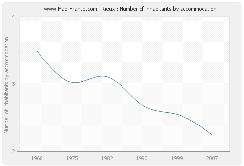 Rieux : Number of inhabitants by accommodation