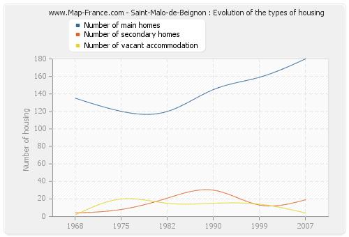 Saint-Malo-de-Beignon : Evolution of the types of housing