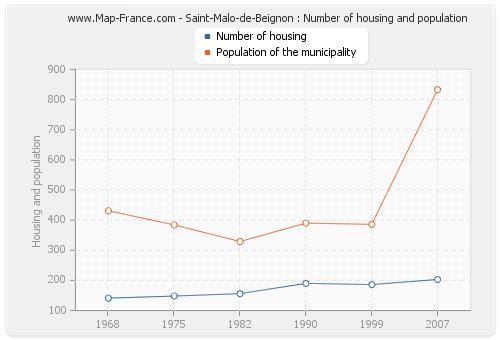 Saint-Malo-de-Beignon : Number of housing and population