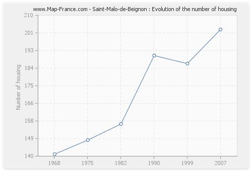Saint-Malo-de-Beignon : Evolution of the number of housing