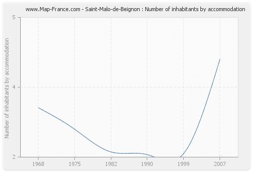 Saint-Malo-de-Beignon : Number of inhabitants by accommodation