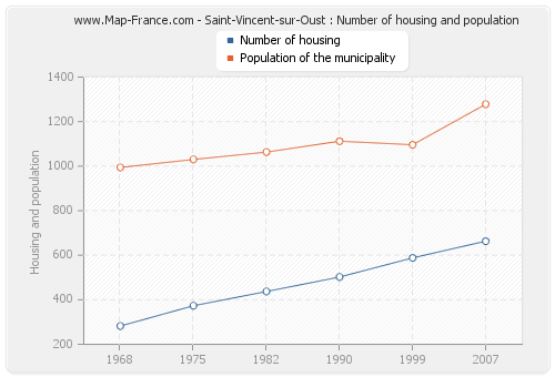 Saint-Vincent-sur-Oust : Number of housing and population