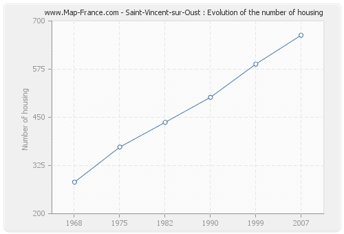 Saint-Vincent-sur-Oust : Evolution of the number of housing