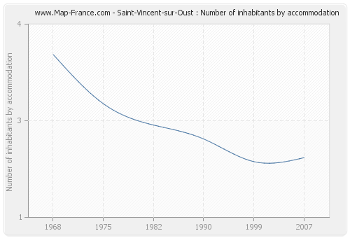 Saint-Vincent-sur-Oust : Number of inhabitants by accommodation