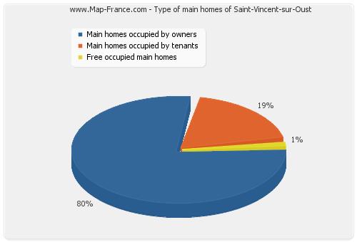 Type of main homes of Saint-Vincent-sur-Oust
