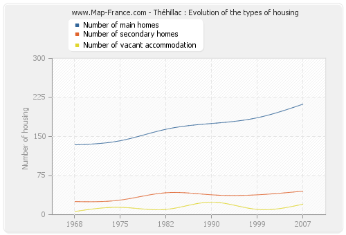 Théhillac : Evolution of the types of housing