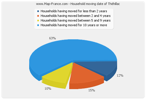 Household moving date of Théhillac