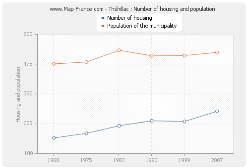 Théhillac : Number of housing and population