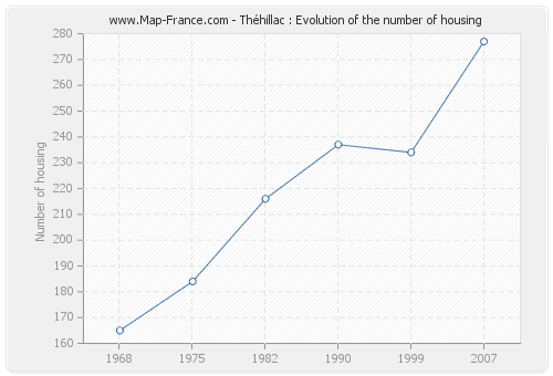 Théhillac : Evolution of the number of housing