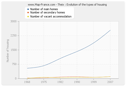 Theix : Evolution of the types of housing