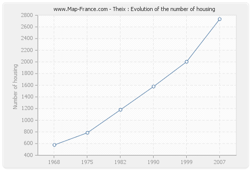 Theix : Evolution of the number of housing